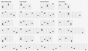 armonia quartale Ma7(11)