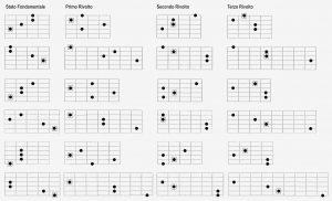 armonia quartale Ma7(#11)