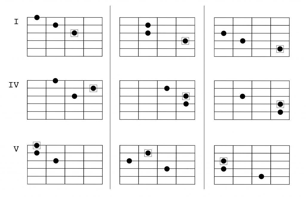 harmonic minor harmony 1