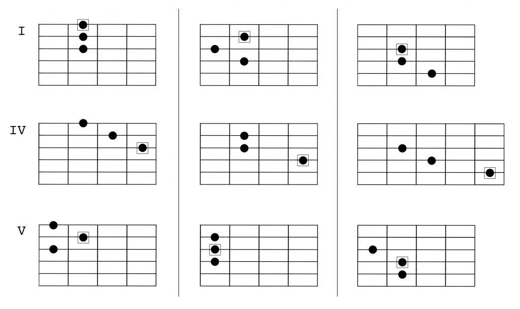 harmonic minor harmony 2