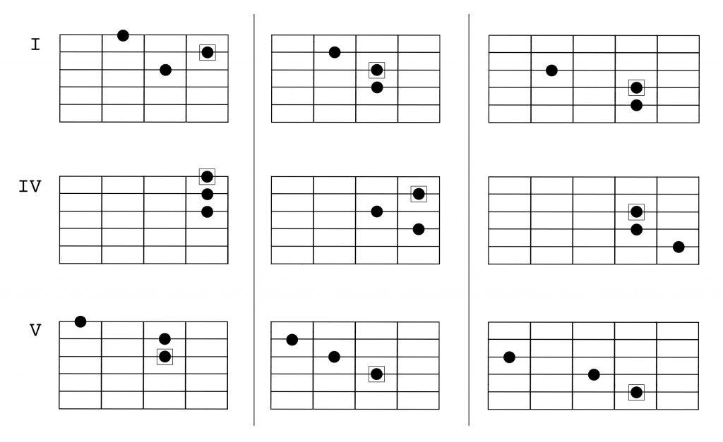 harmonic minor harmony 3