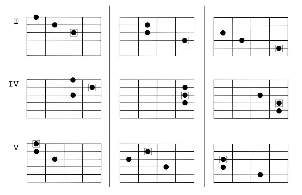 melodic minor harmony 1