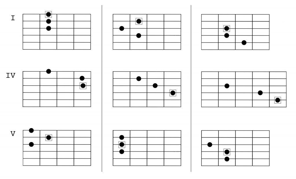 melodic minor harmony 2