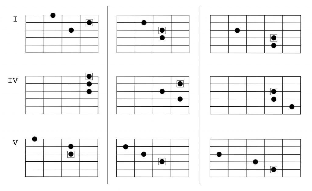melodic minor harmony 3