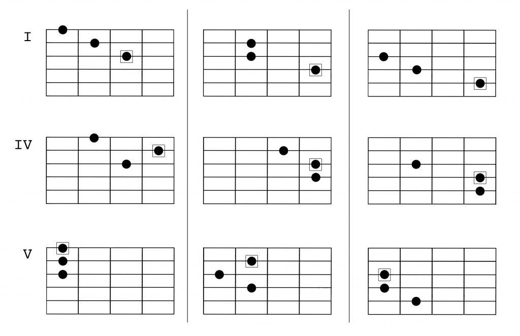 natural minor harmony 1