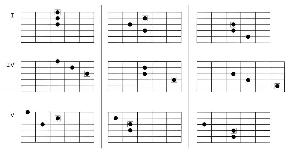 natural minor harmony 2