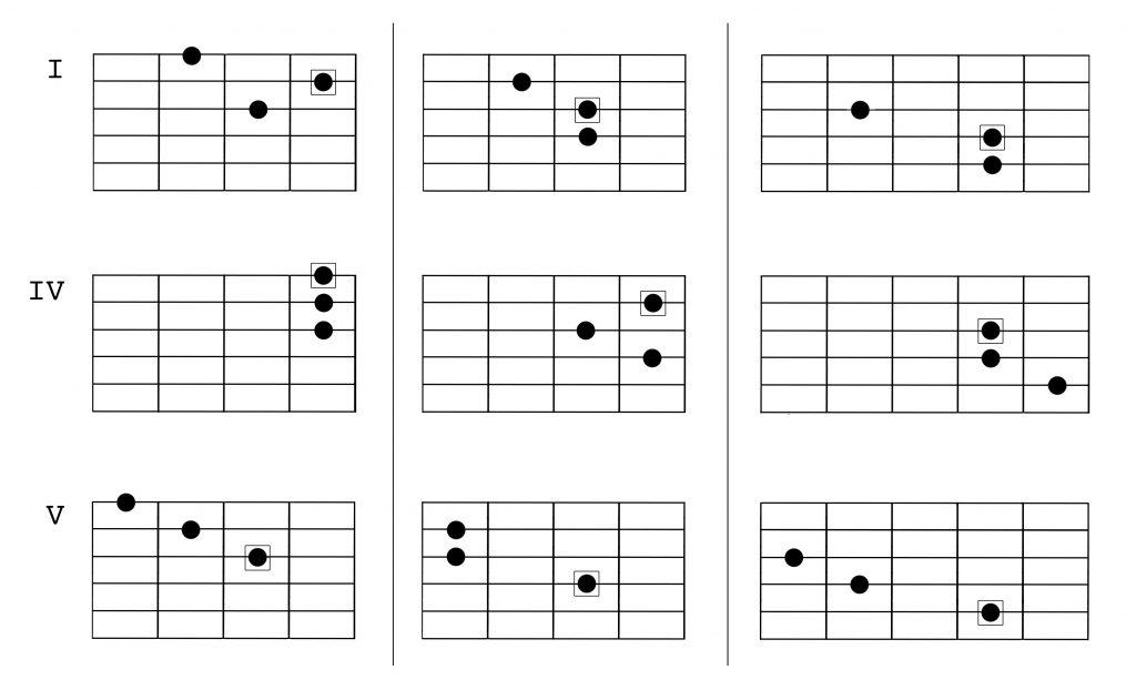 natural minor harmony 3
